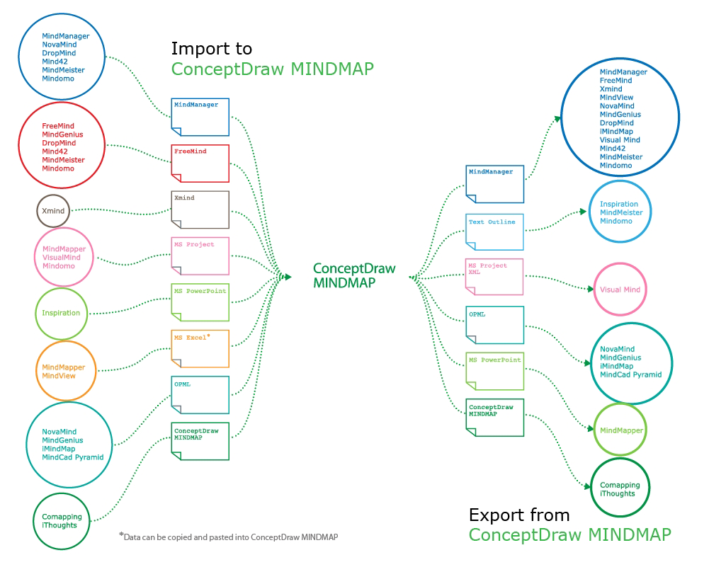 ConceptDraw MindMap benefits comparing to Mindjet Mindmanager