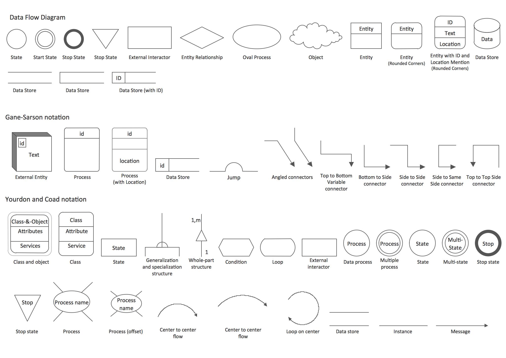 Data Flow Diagram Dfd Process Vs Library Of Account Receivable Uml Class