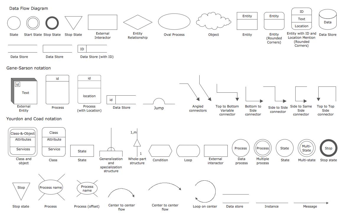 Data Flow Diagram Draw In Conceptdraw Diagram