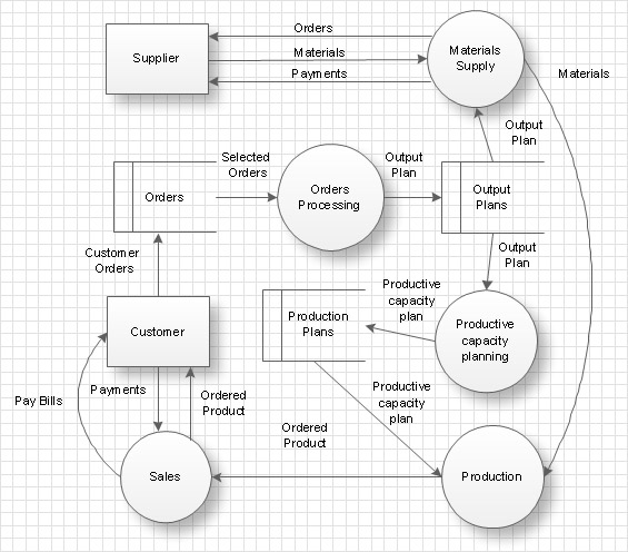 Data Flow Diagram Workflow Diagram Process Flow Diagram