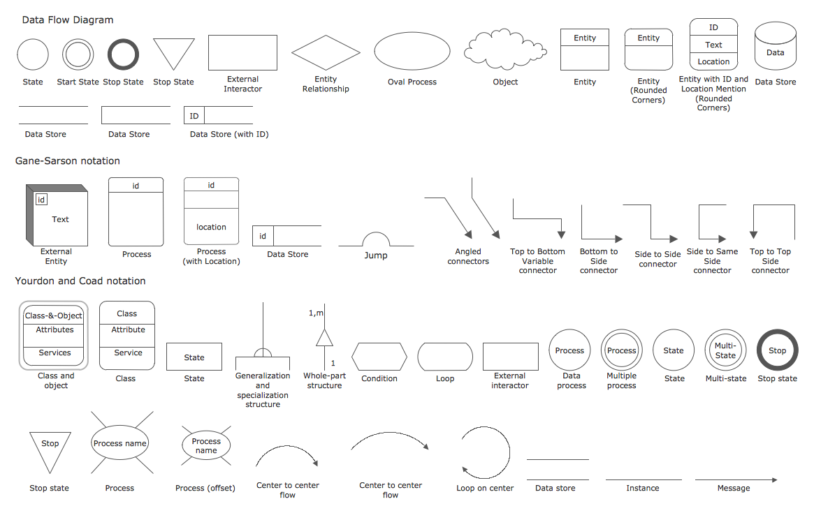 Data Flow Diagrams Library Design Elements