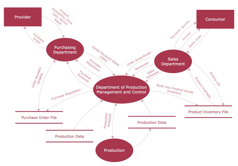 Data Flow Diagram Tool