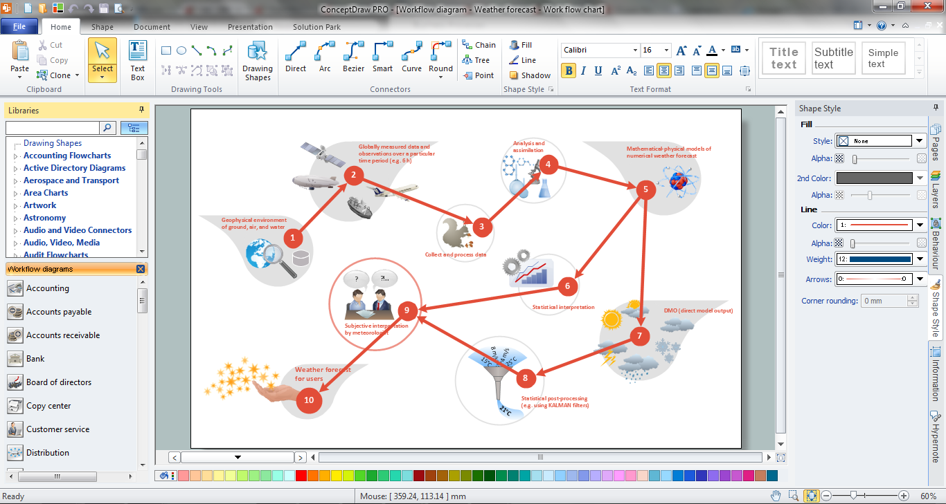 data flow diagram  workflow diagram  process flow diagramdata flow diagram in conceptdraw pro process flow diagram