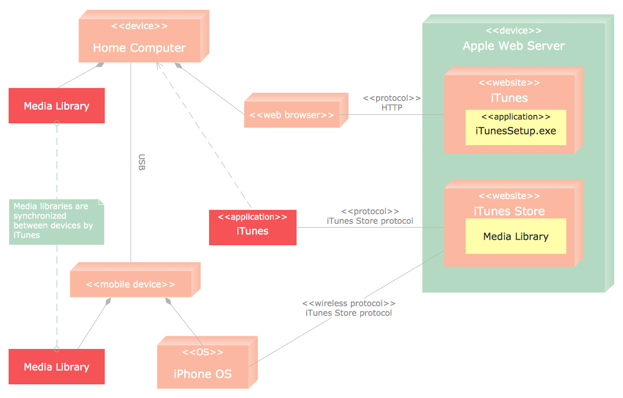 Database Diagram Tool Web Browser App Server And Uml Deployment