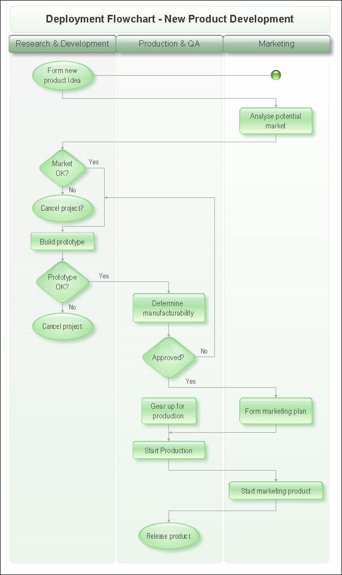 Swim Lane Diagrams