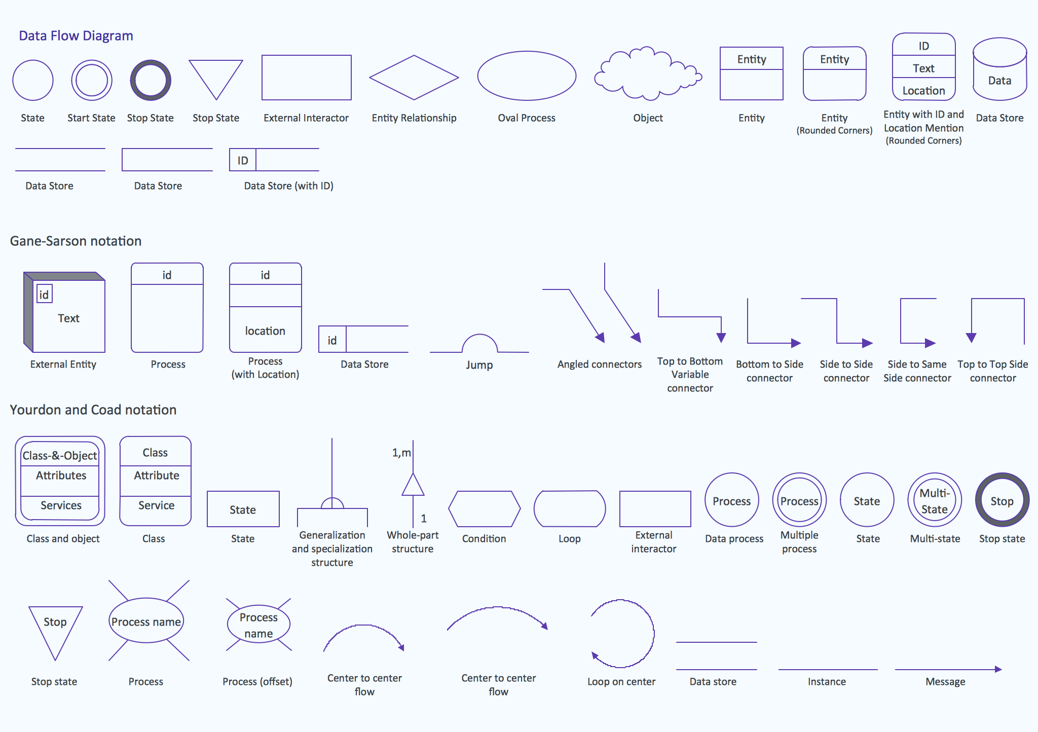 Design Data Flow. DFD Library