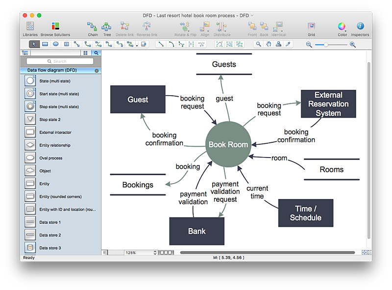 ConceptDraw Data Flow diagram (DFD) example