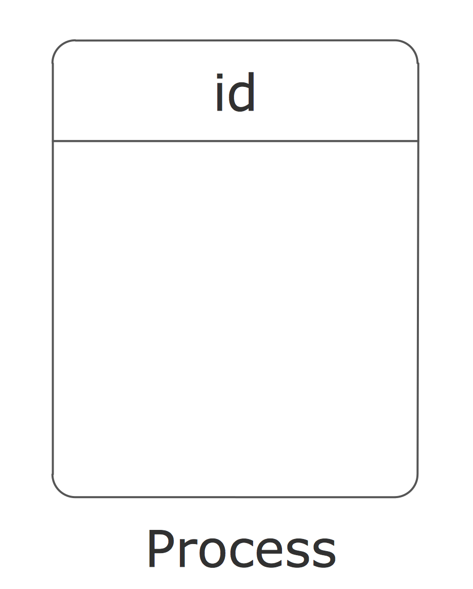 DFD, Process