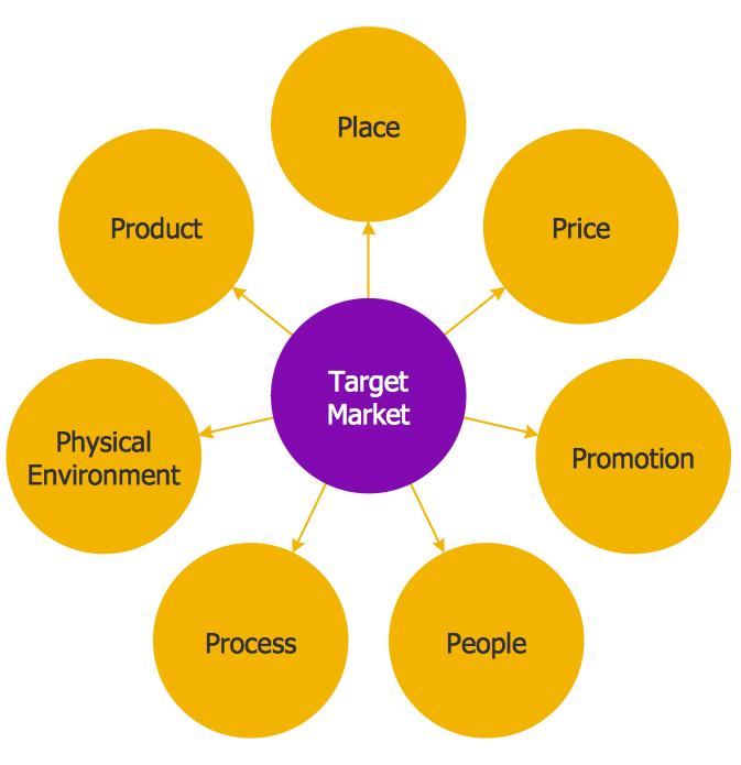 Target Market Diagram