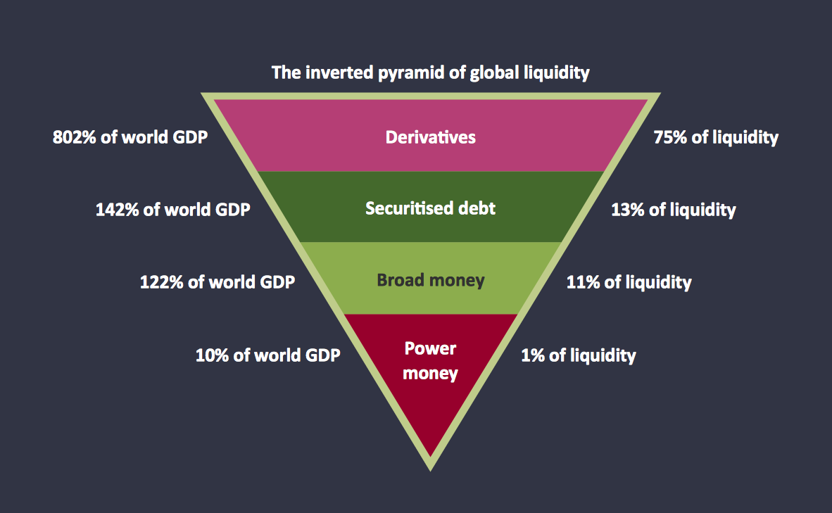 Diagram of a Pyramid - Global liquidity inverted pyramid