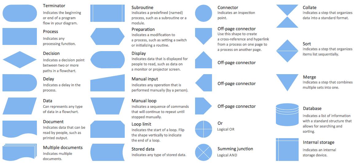 Draw Flowcharts With Conceptdraw