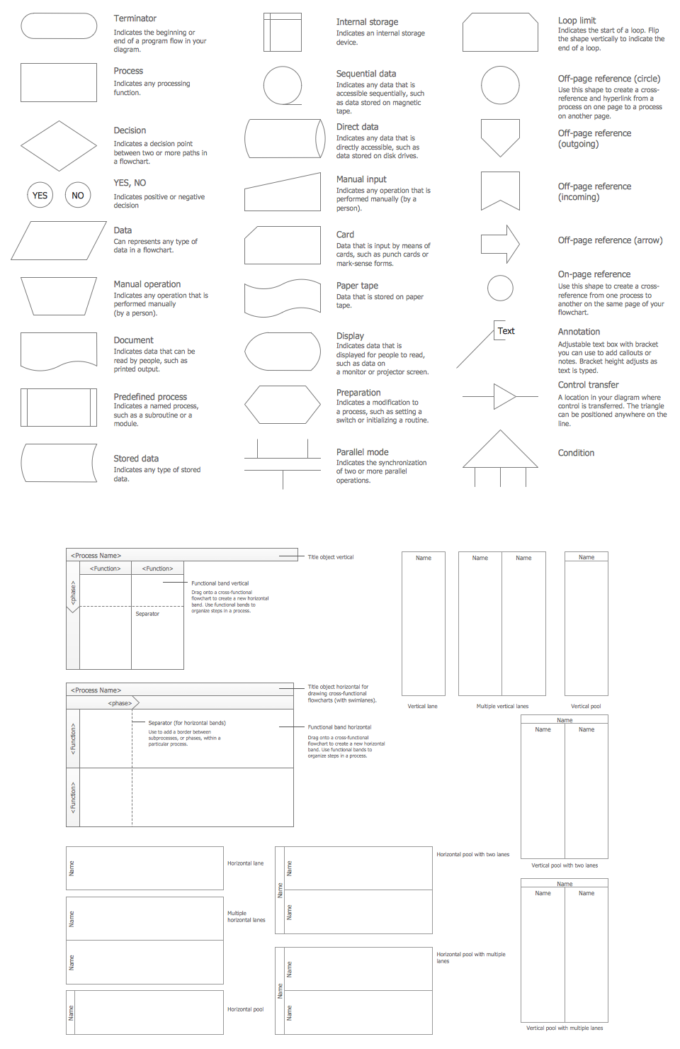 How to create a flow chart in conceptdraw free trial for mac flow chart design symbols geenschuldenfo Choice Image