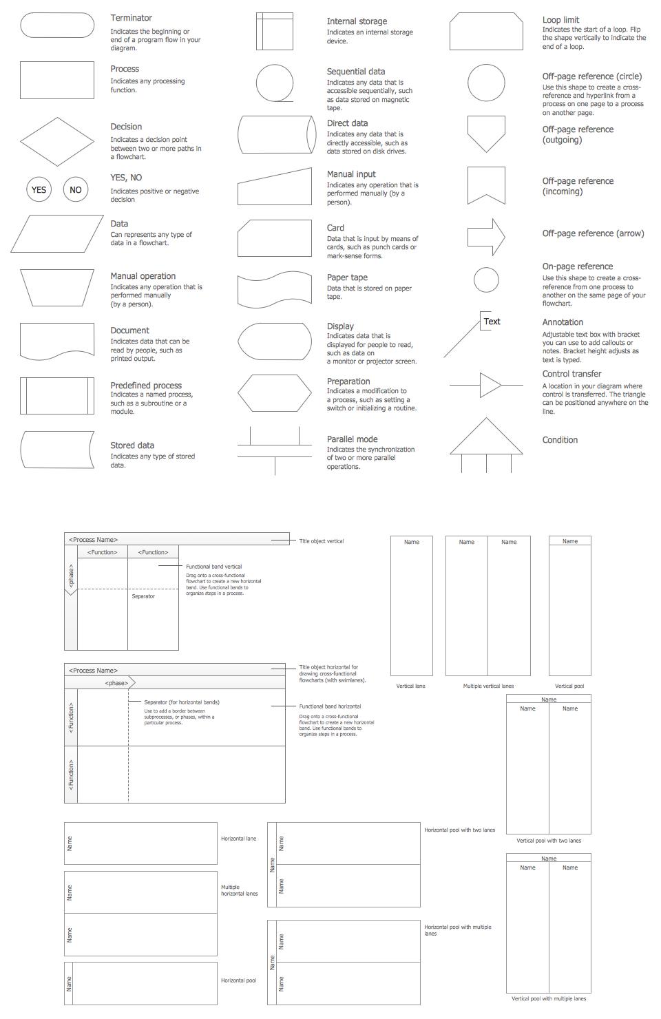 Flow Chart Design Symbols