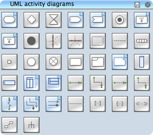 uml activity - library