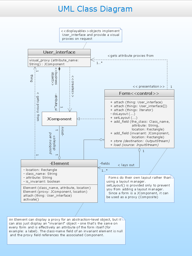 Uml Class Diagram Design Of The Diagrams Business Graphics Software Generalization Example Block