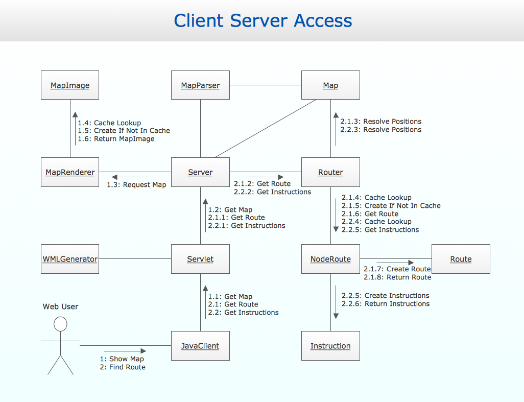 UML communication deagram Client server access uml collaboration diagram (uml2 0) design of the diagrams access 2 communications wiring diagram at gsmportal.co