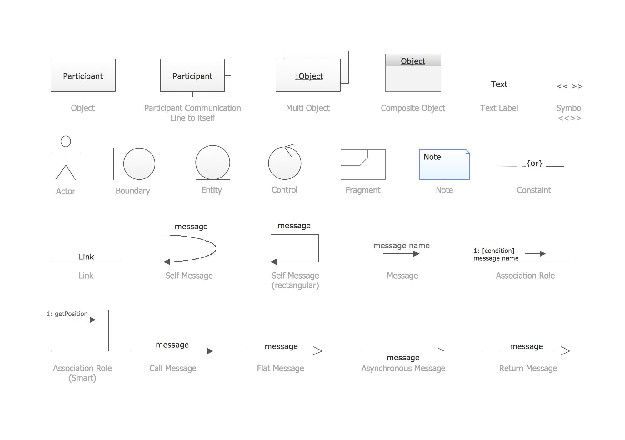 Communication Diagram UML2.0 / Collaboration UML1.x ...