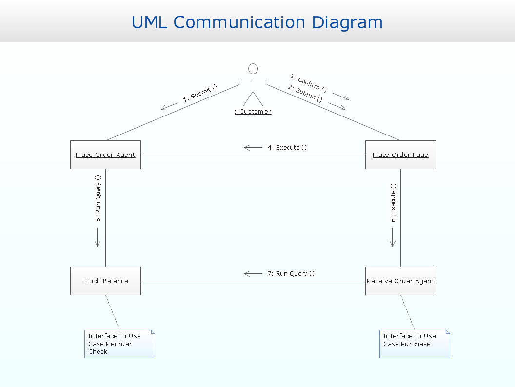 UML communication diagram example