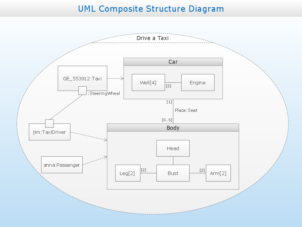 uml composite structure diagram   design of the diagrams   design    uml composite structure diagram   drive a taxi