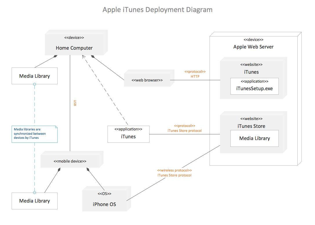 Apple iTunes - UML deployment diagram example