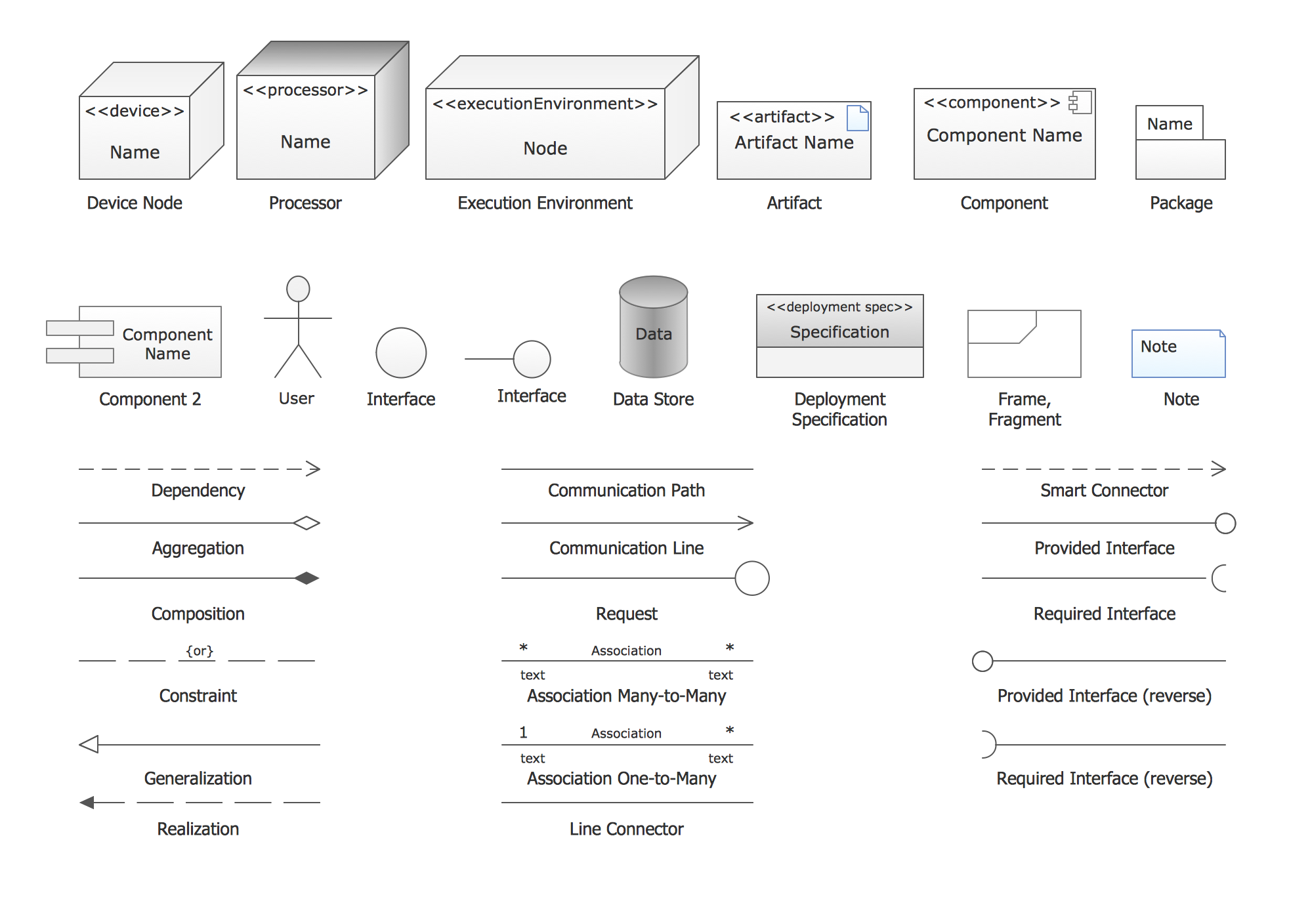 UML deployment diagrams. Design elements