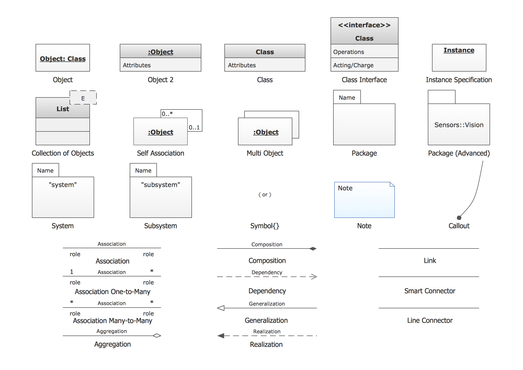 UML object diagrams. Design elements