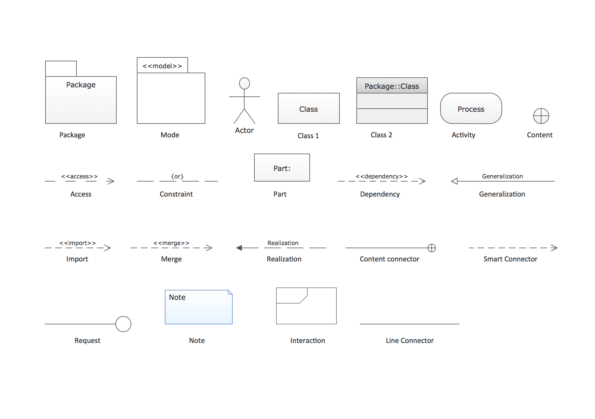 UML Package diagrams. Design elements