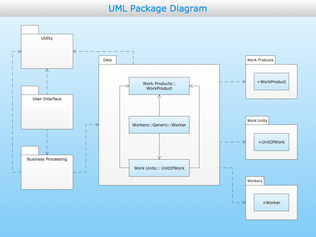 uml package diagram   design of the diagrams   business graphics    uml package diagram   layered application model