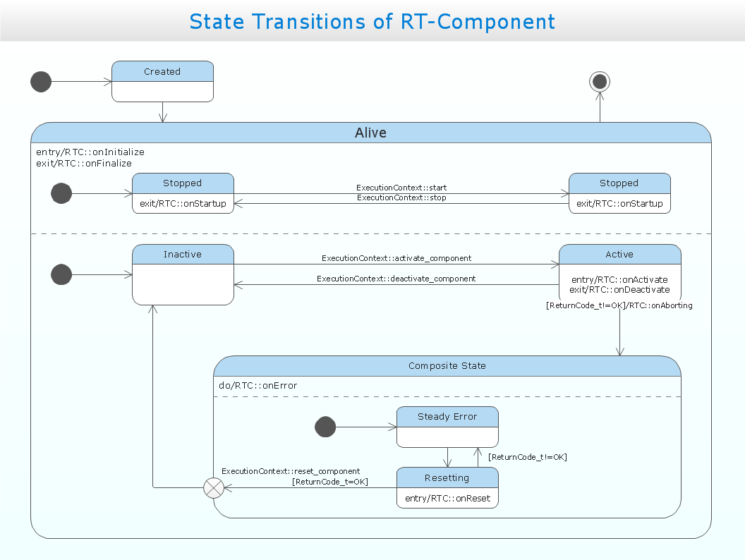 UML state machine diagram - State transitions of RT component