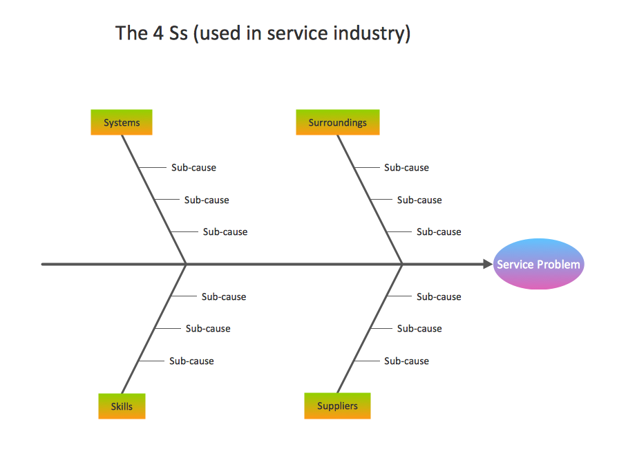 fishbone diagram template service 4 ss - Fishbone Model Template