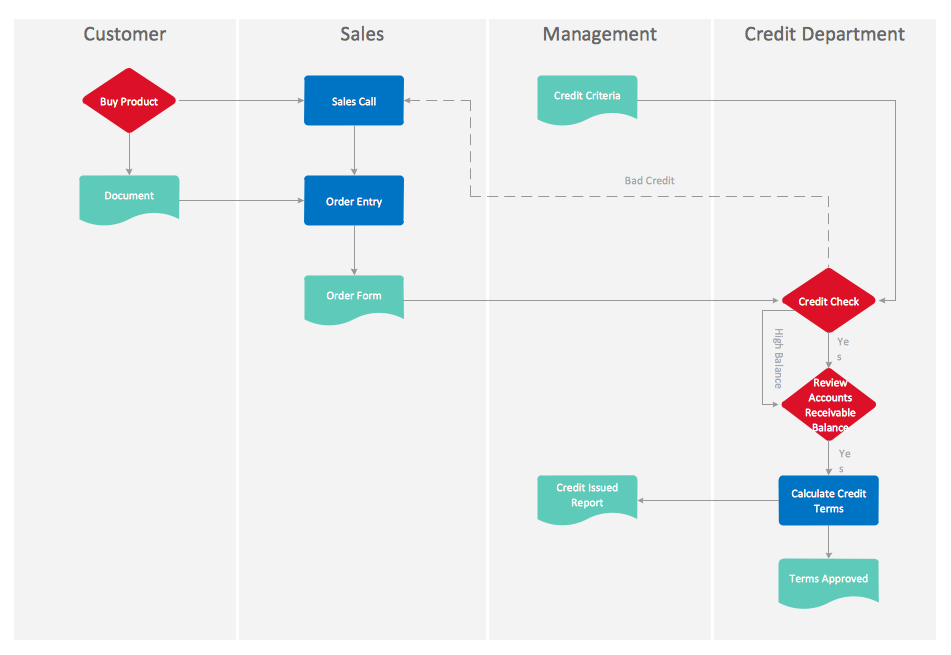 cross functional flow chart credit approval process - Draw Flow