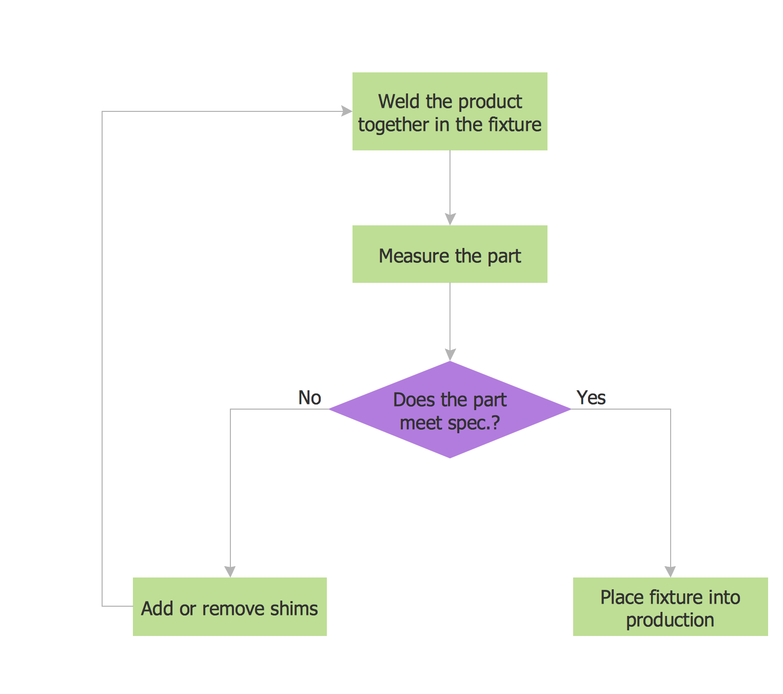 flow chart example - Draw Flow