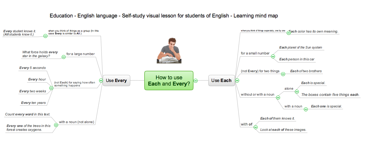 How to use Each and Every - Mind map sample for solution eLearning for Skype