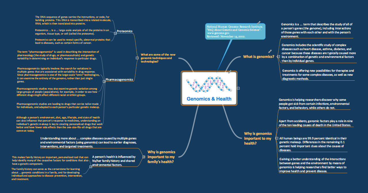 Genomics and Health mind map sample for ConceptDraw solution eLearning for Skype