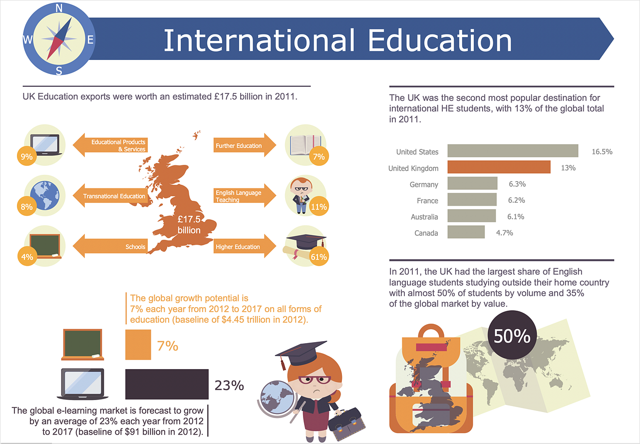 education Infographics example