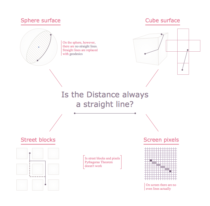 Education Infographics - Distance