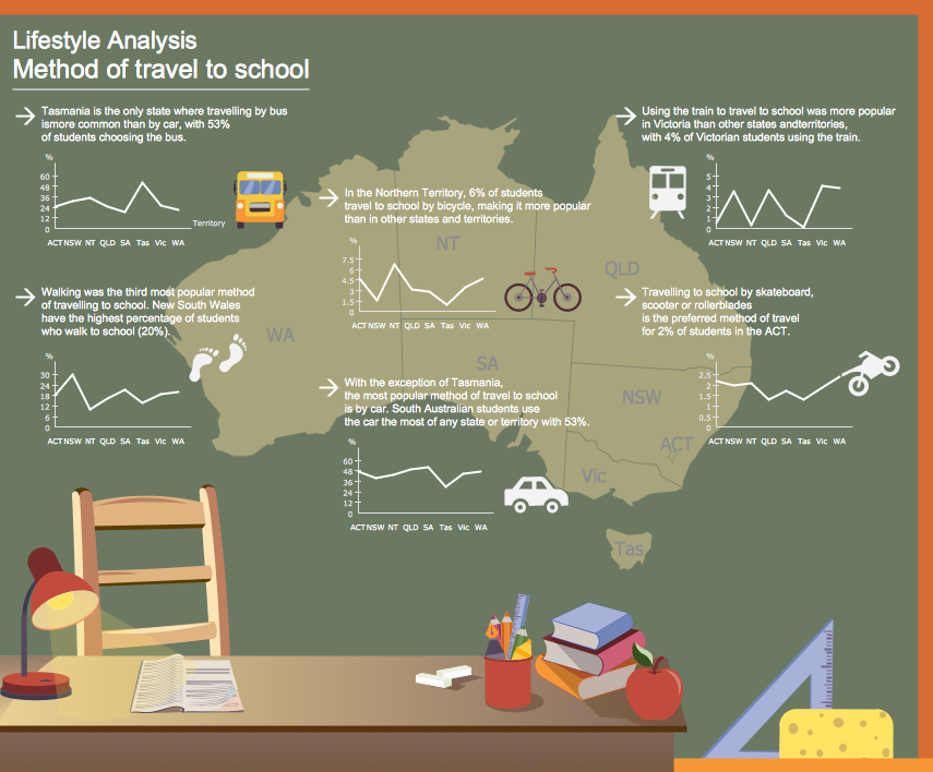 Education Infographics - Lifestyle Analysis Infogram