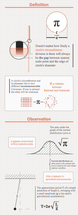 Educational Materials - Education Infogram Pi