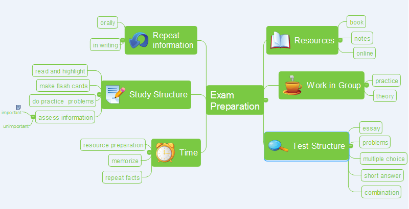 Use mind map to prepare for  exams