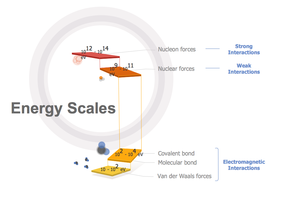 Education Infogram - Energy Scales