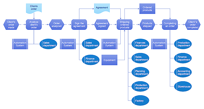 Event-driven Process Chain (EPC) Diagram  Software *