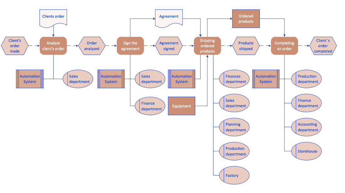 work process   business process mapping   how to map a work    order processing   epc diagram