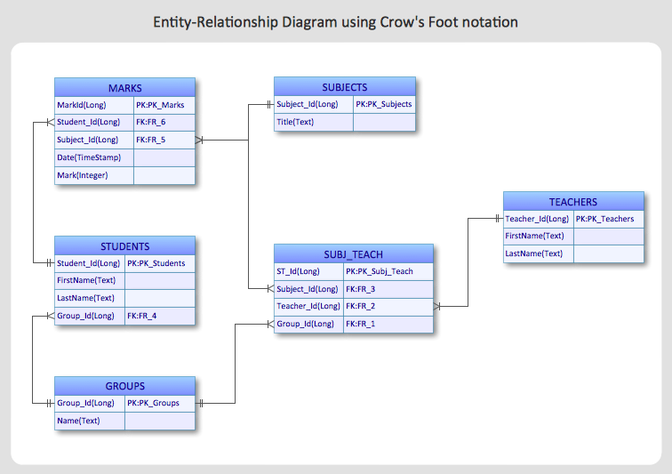 ERD diagram created with ConceptDraw pro