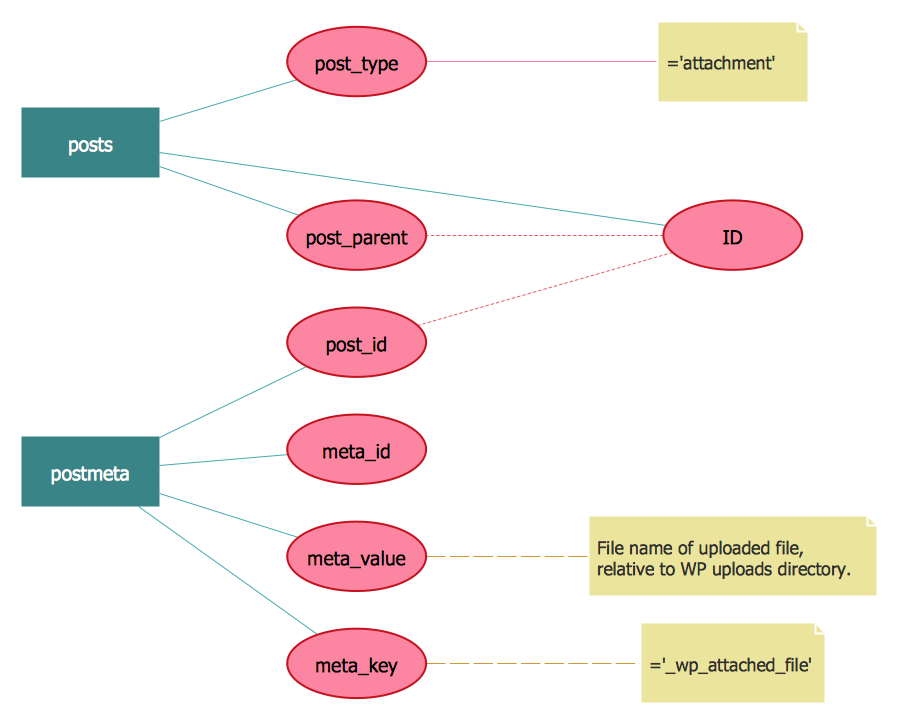 Entity Relationship Diagram Example - WordPress File reference