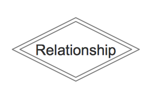 relationship symbols and meanings