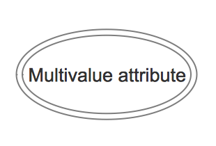 ERD Symbols and Meaning - Multivalue attribute