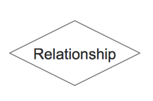 ERD Symbols and Meaning - Relationship