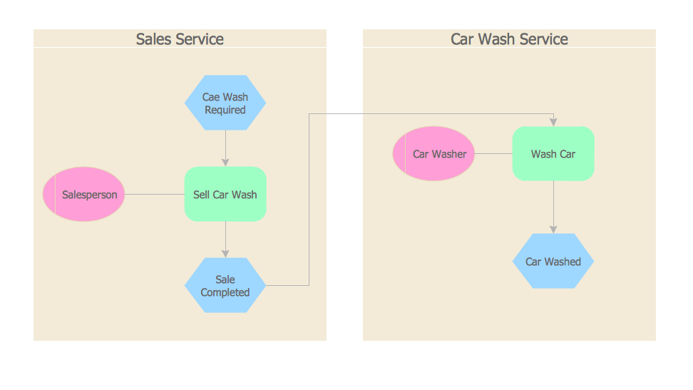 Car wash service EPC diagram