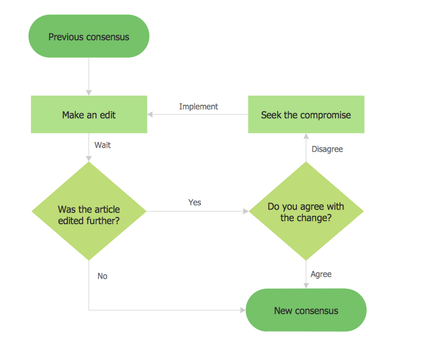 Example 1 Example Basic Flowchart Consensus Flowchart