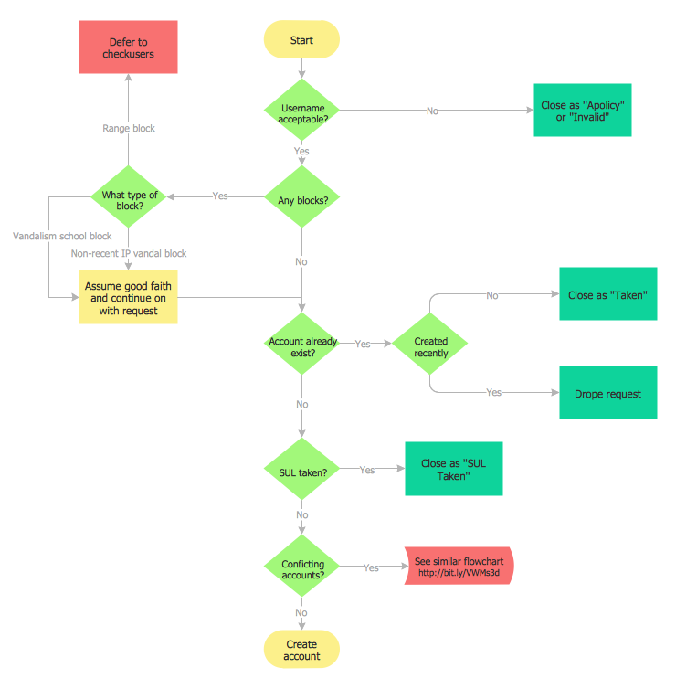 ACC general account creation flowchart example